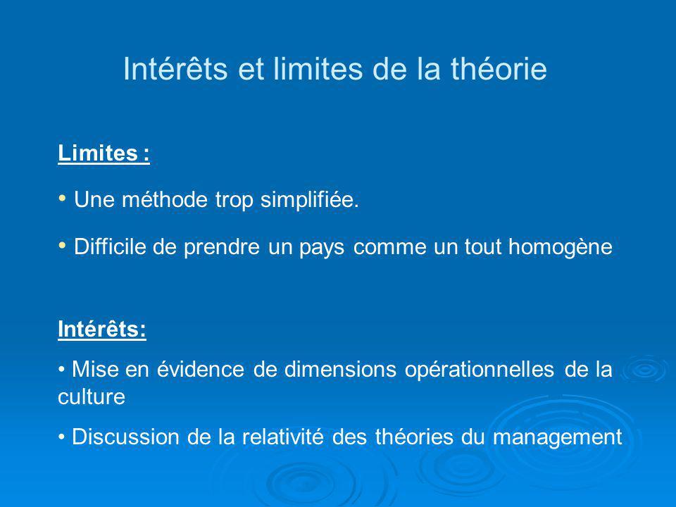 Intérêts et limites de la théorie