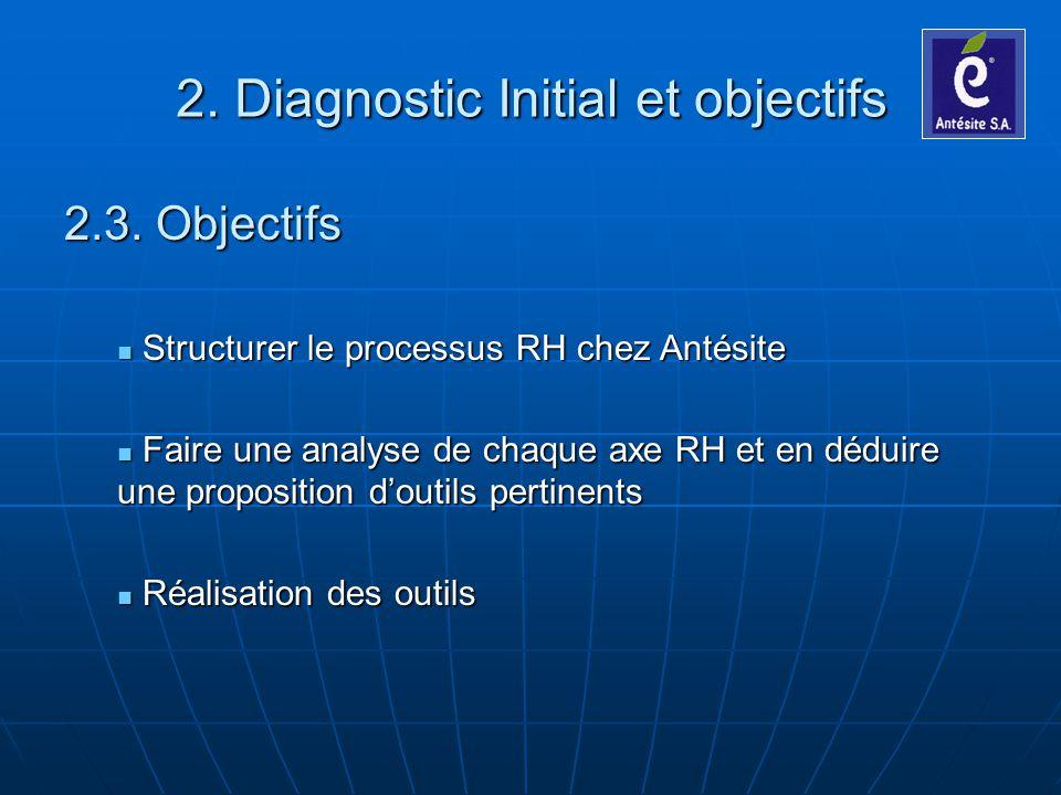 2. Diagnostic Initial et objectifs