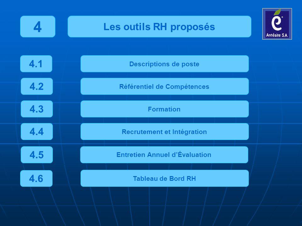 4 Les outils RH proposés 4.1 4.2 4.3 4.4 4.5 4.6 Descriptions de poste