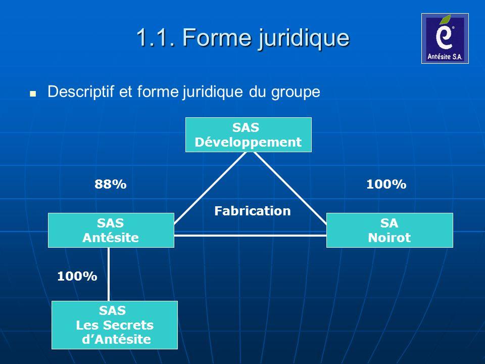 1.1. Forme juridique Descriptif et forme juridique du groupe
