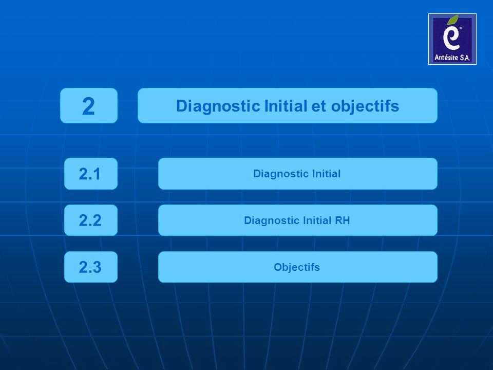 Diagnostic Initial et objectifs