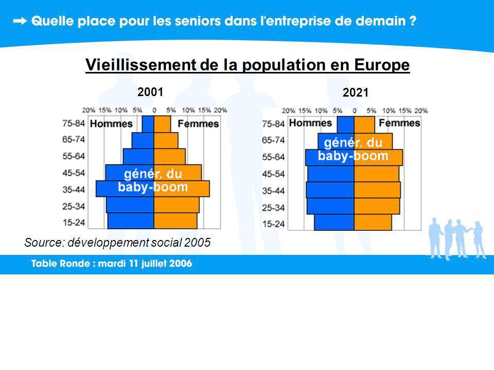 Vieillissement de la population en Europe