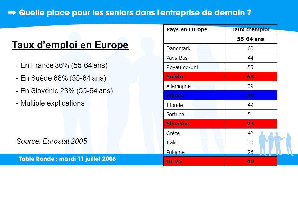Taux d'emploi en Europe