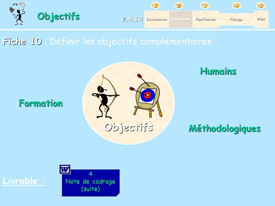 Objectifs Objectifs Fiche 10 : Définir les objectifs complémentaires