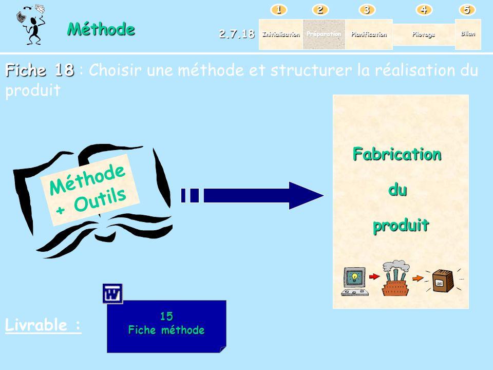 Méthode + Outils Méthode