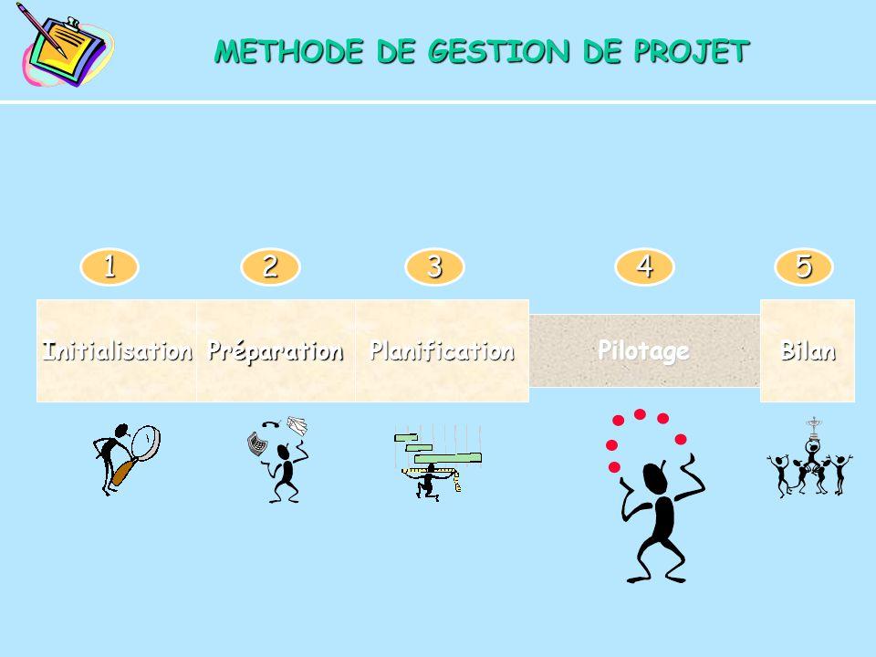METHODE DE GESTION DE PROJET