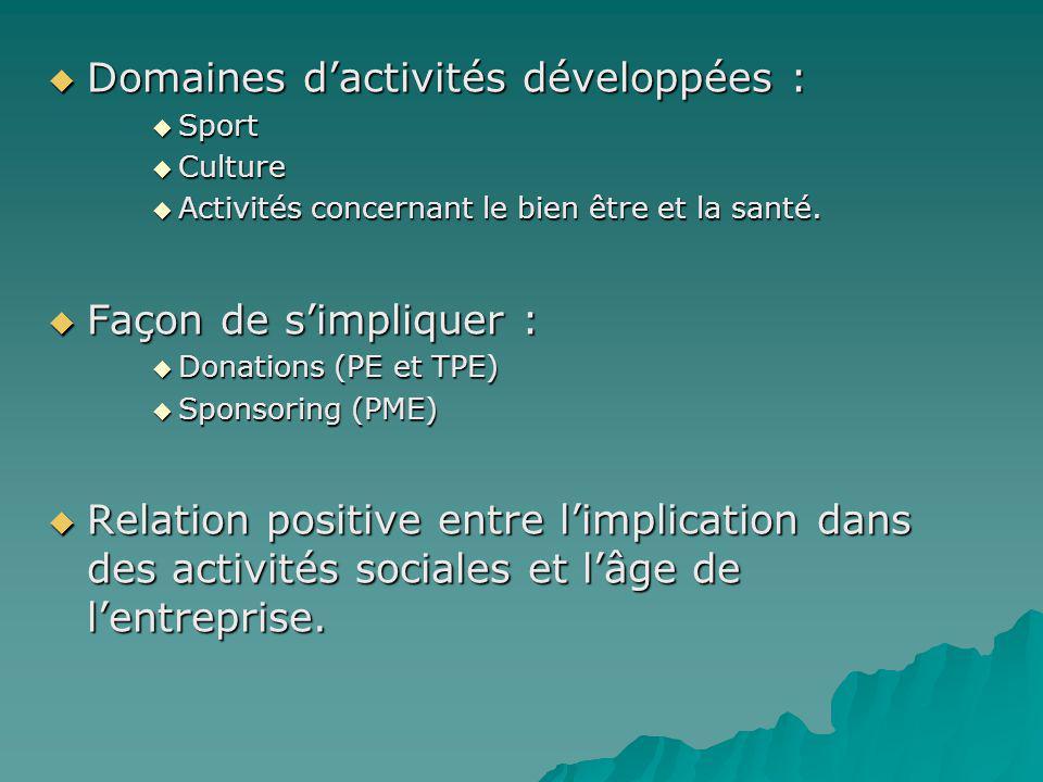 Domaines d'activités développées :