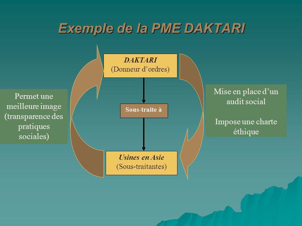 Exemple de la PME DAKTARI