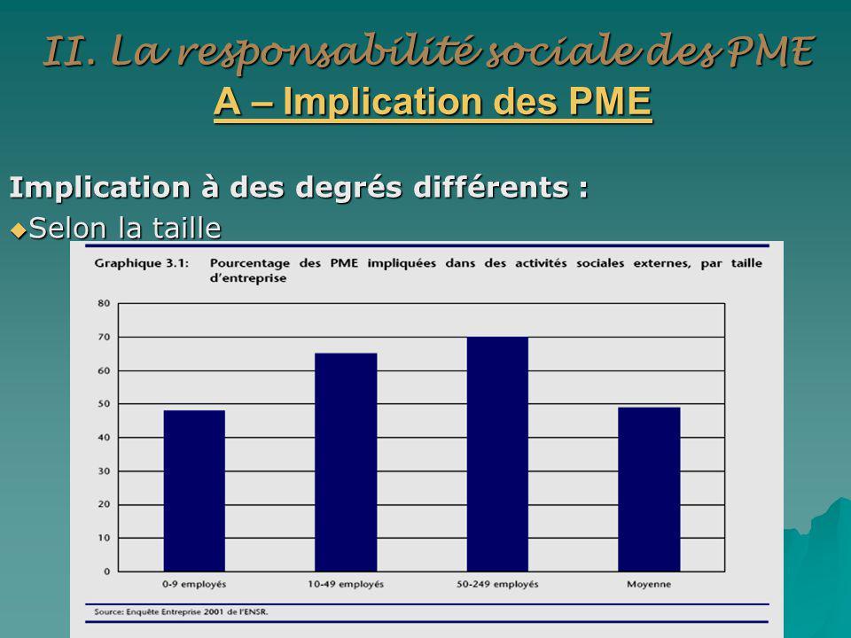 II. La responsabilité sociale des PME A – Implication des PME