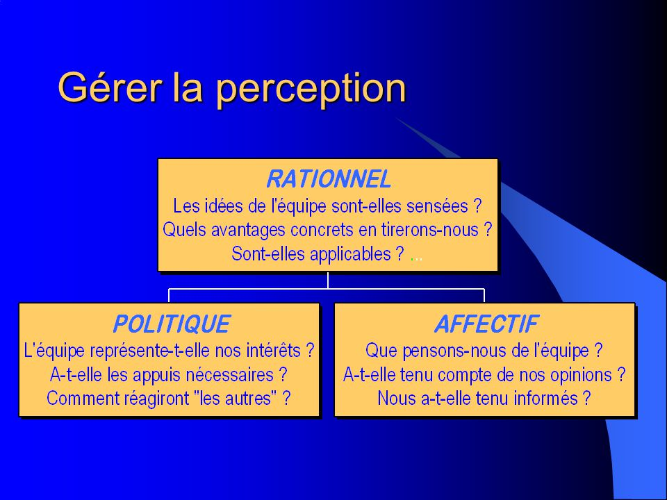 Gérer la perception