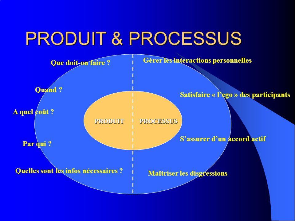 PRODUIT & PROCESSUS Gérer les interactions personnelles