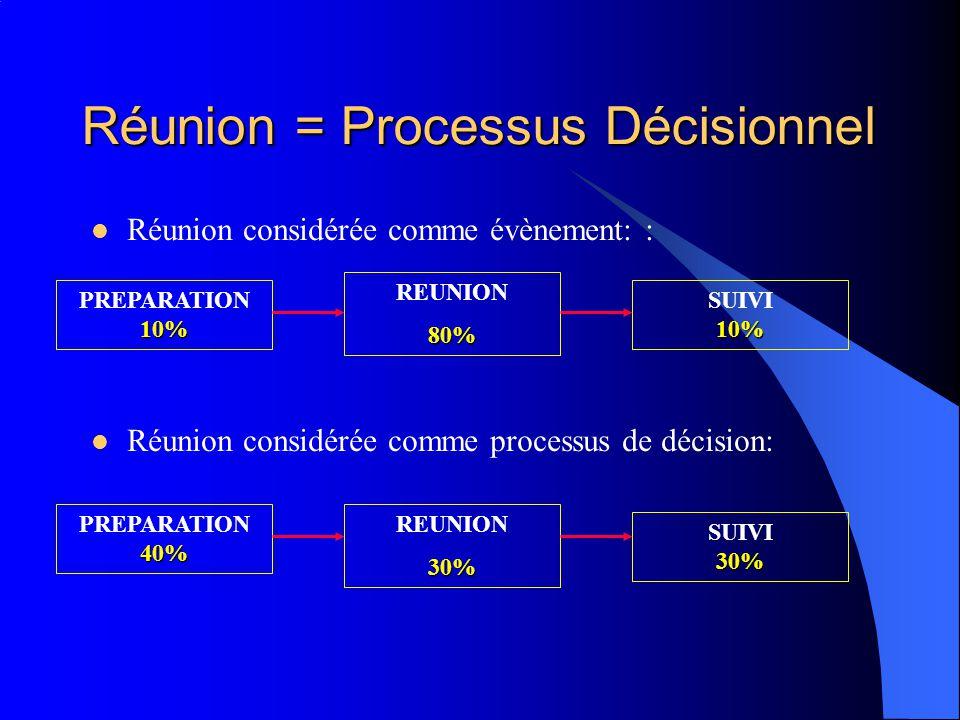 Réunion = Processus Décisionnel