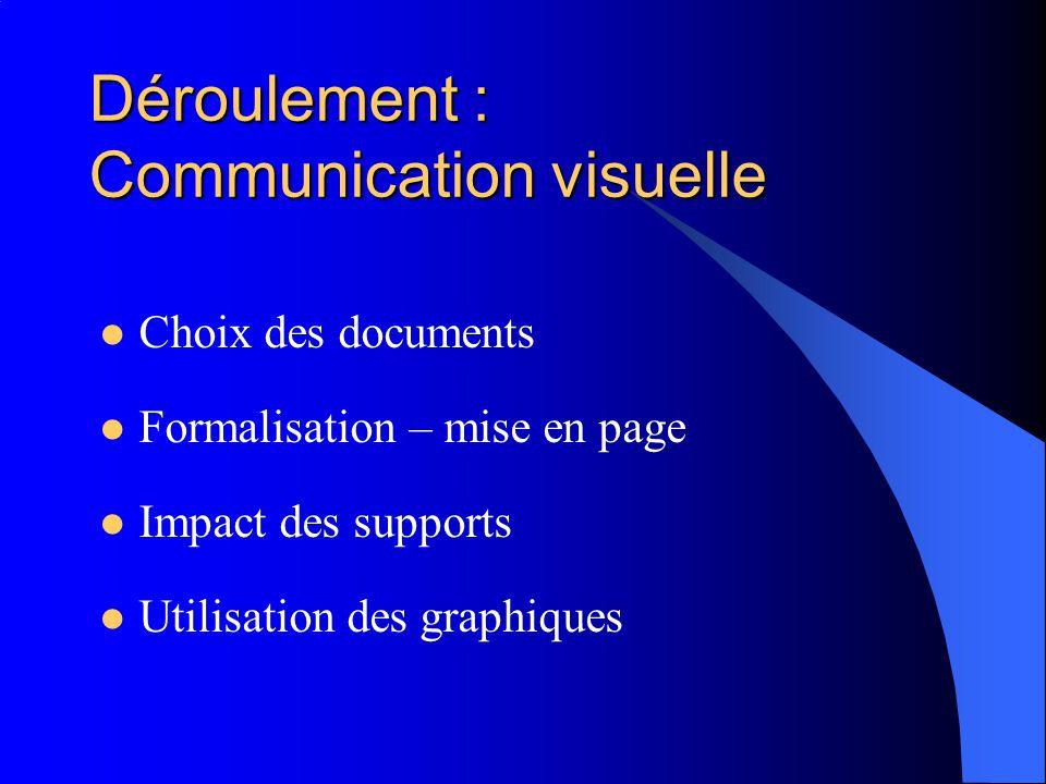 Déroulement : Communication visuelle