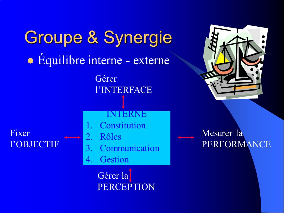 Groupe & Synergie Équilibre interne - externe Gérer l'INTERFACE