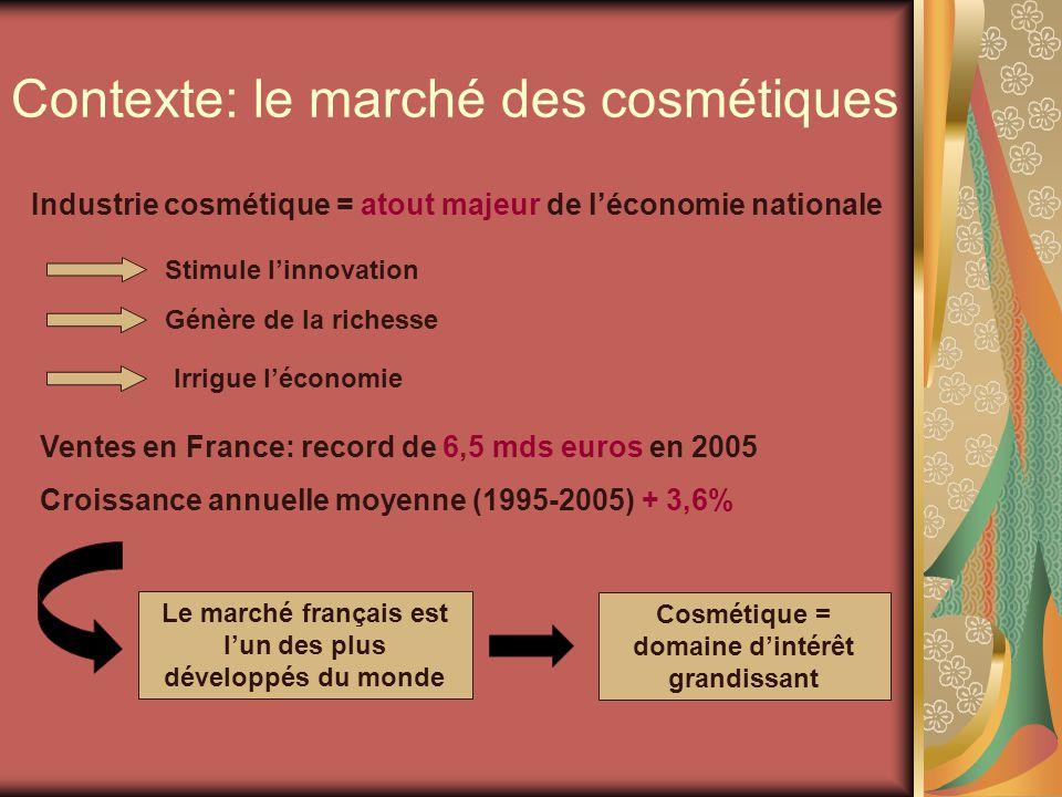 Contexte: le marché des cosmétiques