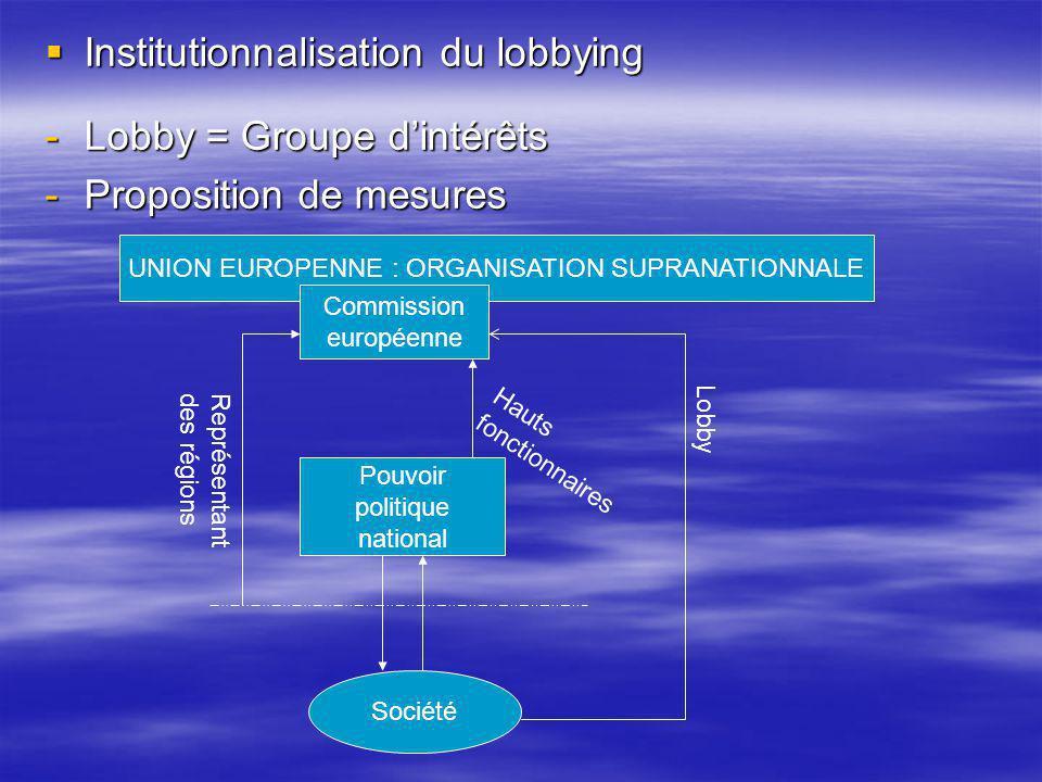 Institutionnalisation du lobbying Lobby = Groupe d'intérêts