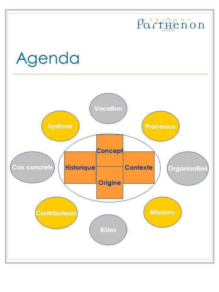 Agenda Vocation Système Processus Concept Cas concrets Historique