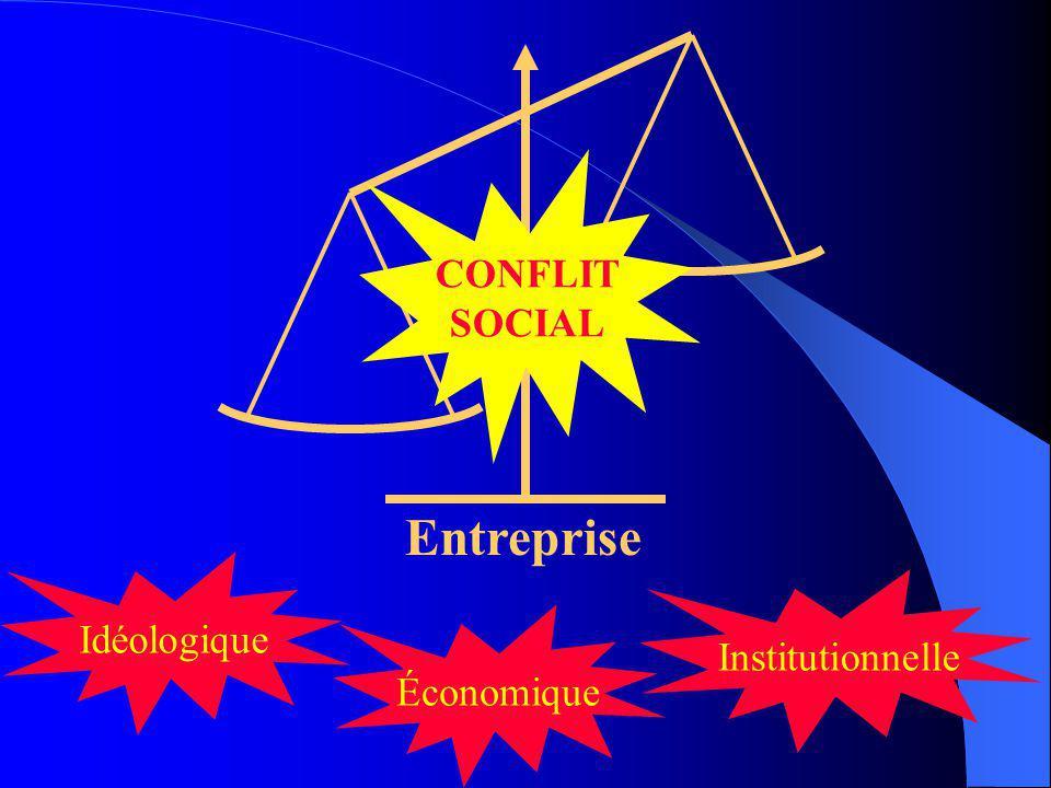 CONFLIT SOCIAL Entreprise Idéologique Institutionnelle Économique