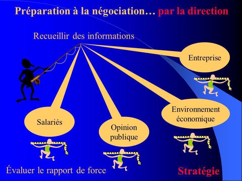 Préparation à la négociation… par la direction