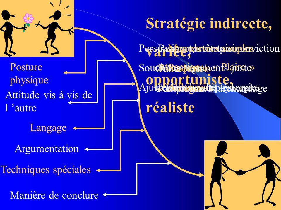 Stratégie indirecte, variée, opportuniste, réaliste