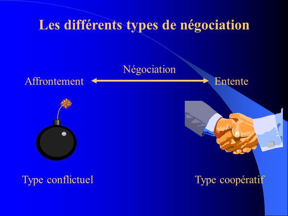 Les différents types de négociation