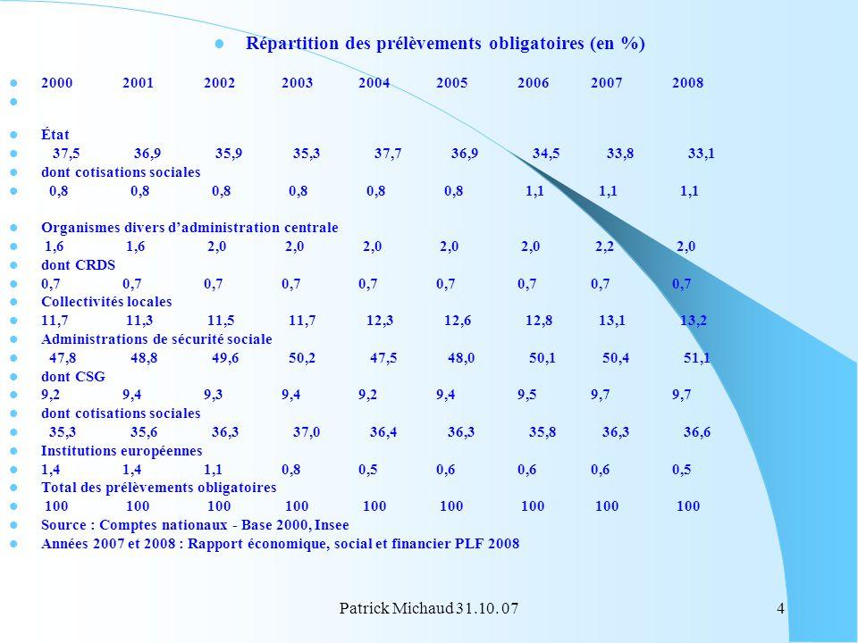 Répartition des prélèvements obligatoires (en %)