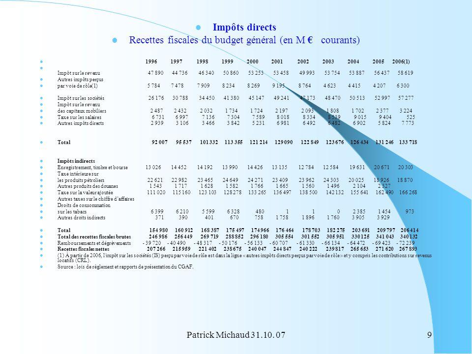 Recettes fiscales du budget général (en M € courants)
