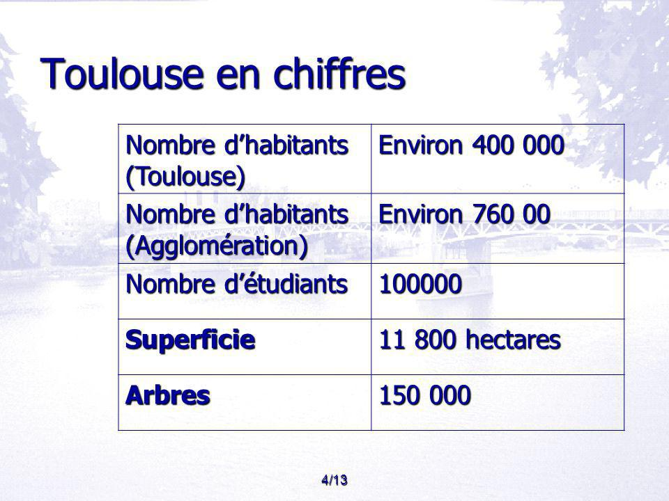 Toulouse en chiffres Nombre d'habitants (Toulouse) Environ 400 000