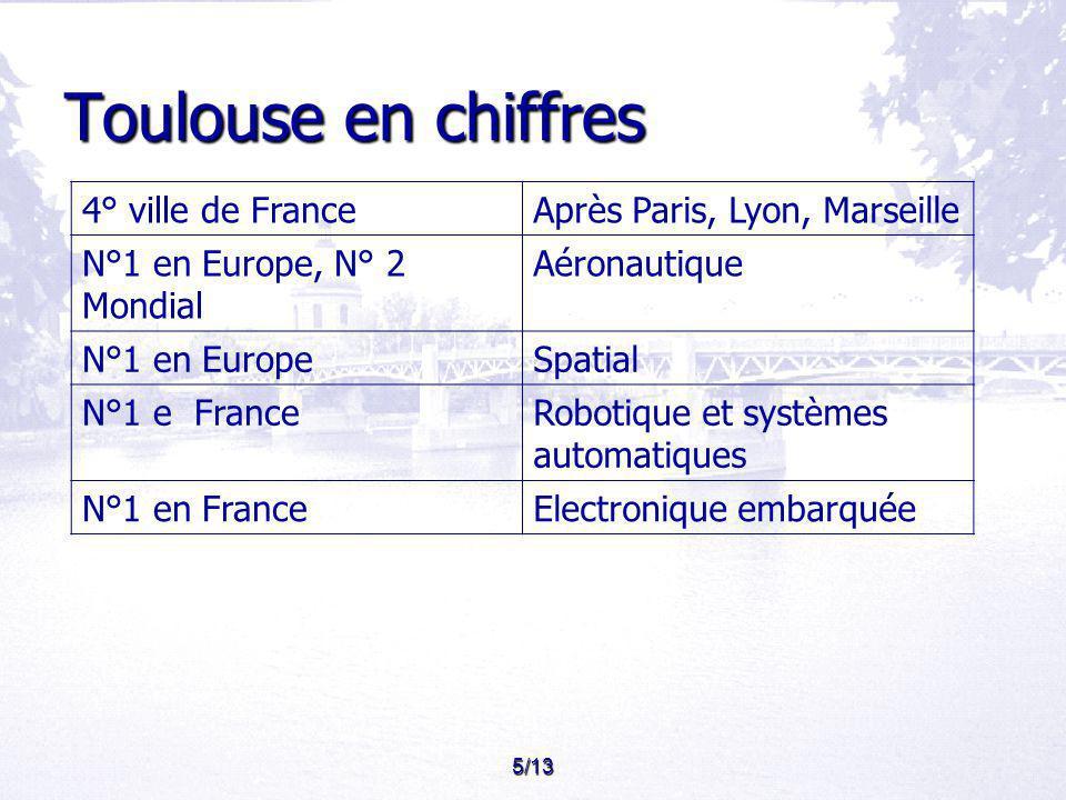 Toulouse en chiffres 4° ville de France Après Paris, Lyon, Marseille