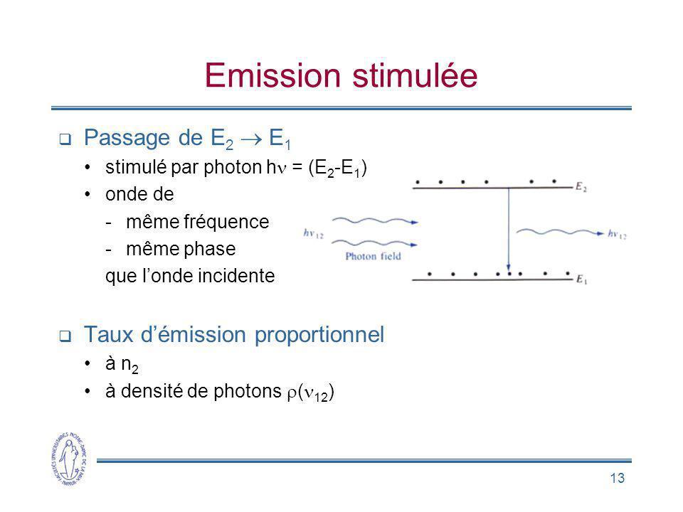 Emission stimulée Passage de E2  E1 Taux d'émission proportionnel