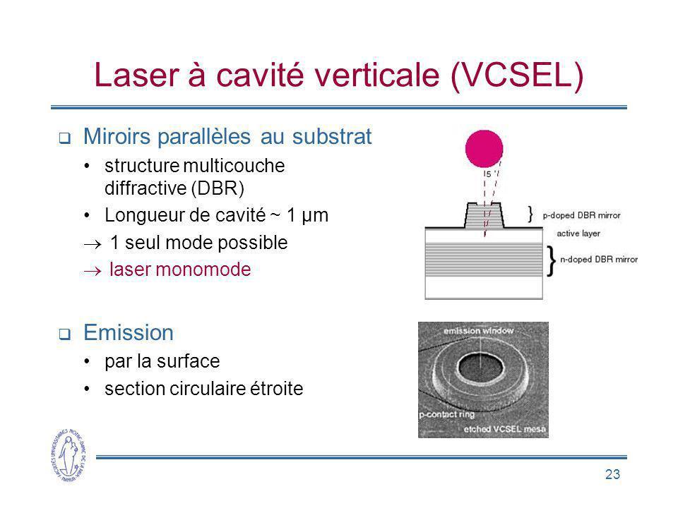 Laser à cavité verticale (VCSEL)