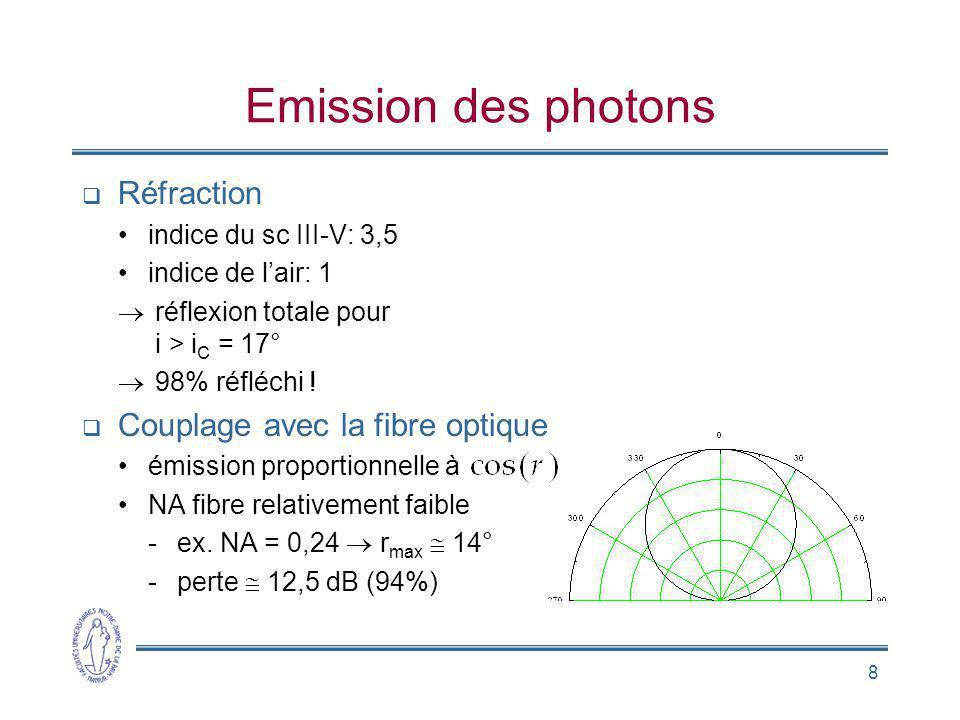 Emission des photons Réfraction Couplage avec la fibre optique