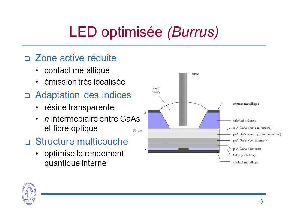 LED optimisée (Burrus)