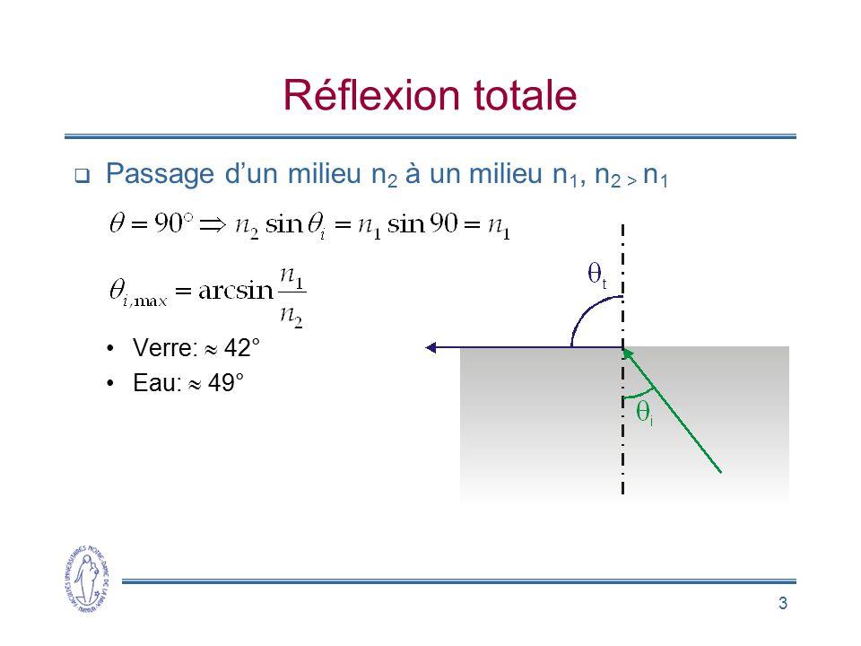 Réflexion totale Passage d'un milieu n2 à un milieu n1, n2 > n1