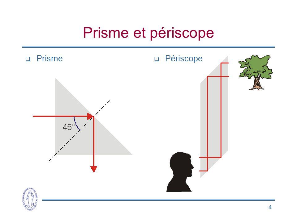 Prisme et périscope Prisme Périscope