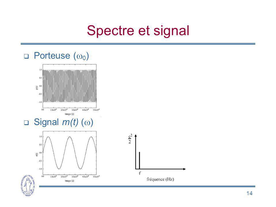 Spectre et signal Porteuse (w0) Signal m(t) (w)