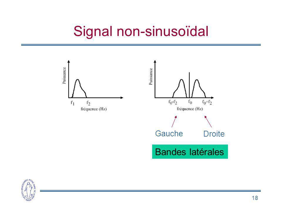 Signal non-sinusoïdal