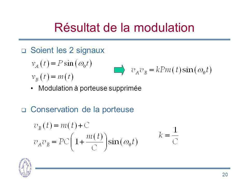 Résultat de la modulation