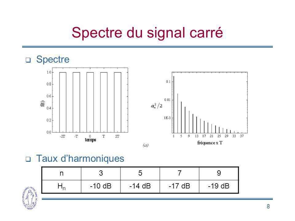 Spectre du signal carré