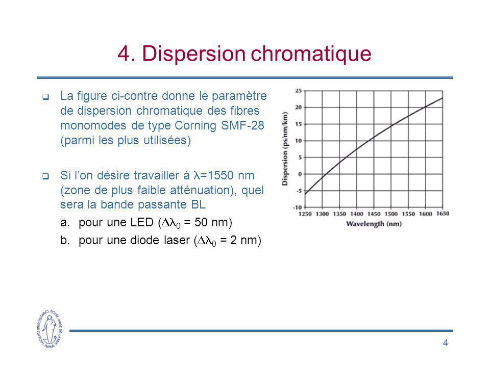 4. Dispersion chromatique