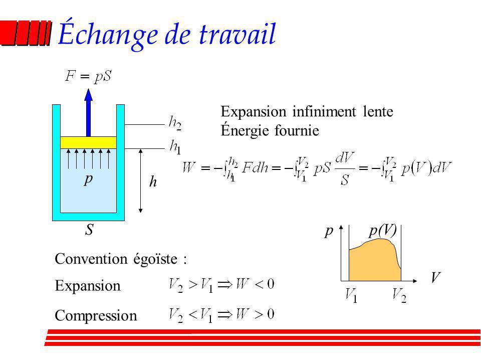Échange de travail Expansion infiniment lente Énergie fournie p h S p
