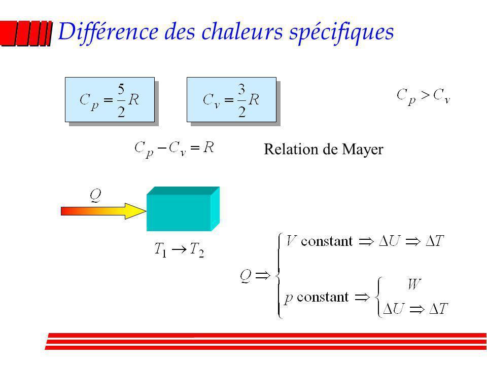 Différence des chaleurs spécifiques