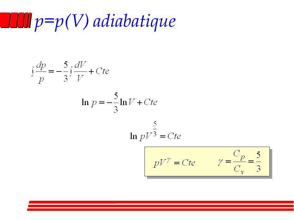 p=p(V) adiabatique