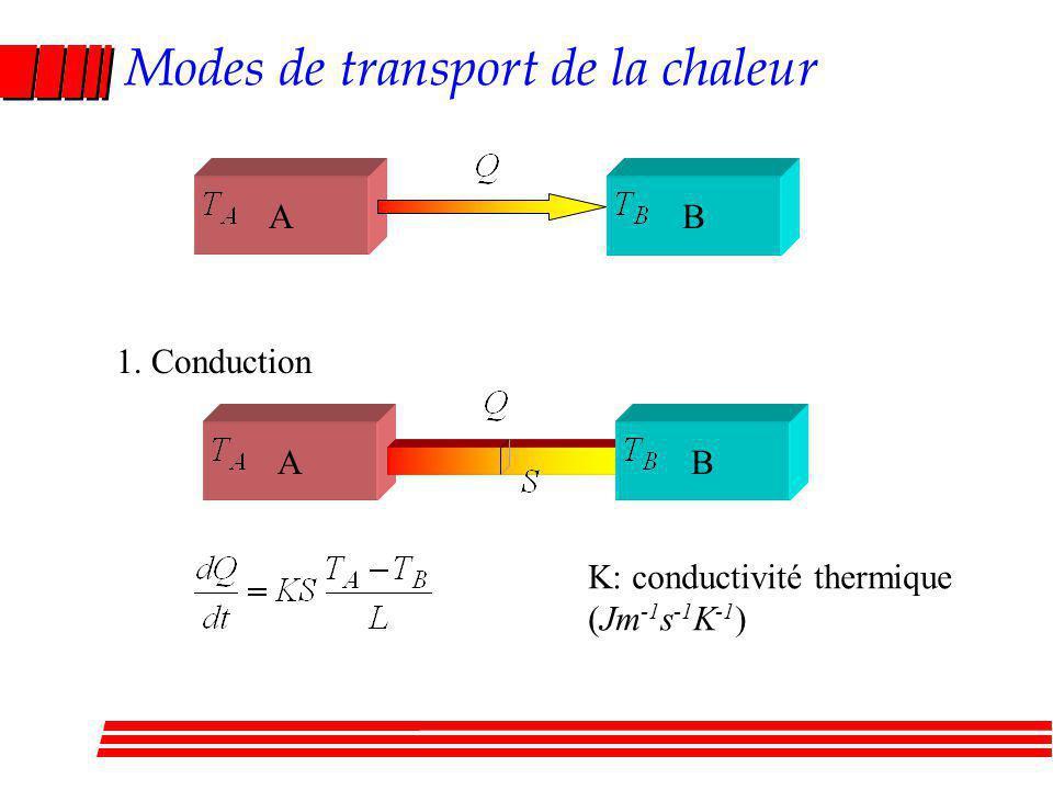Modes de transport de la chaleur
