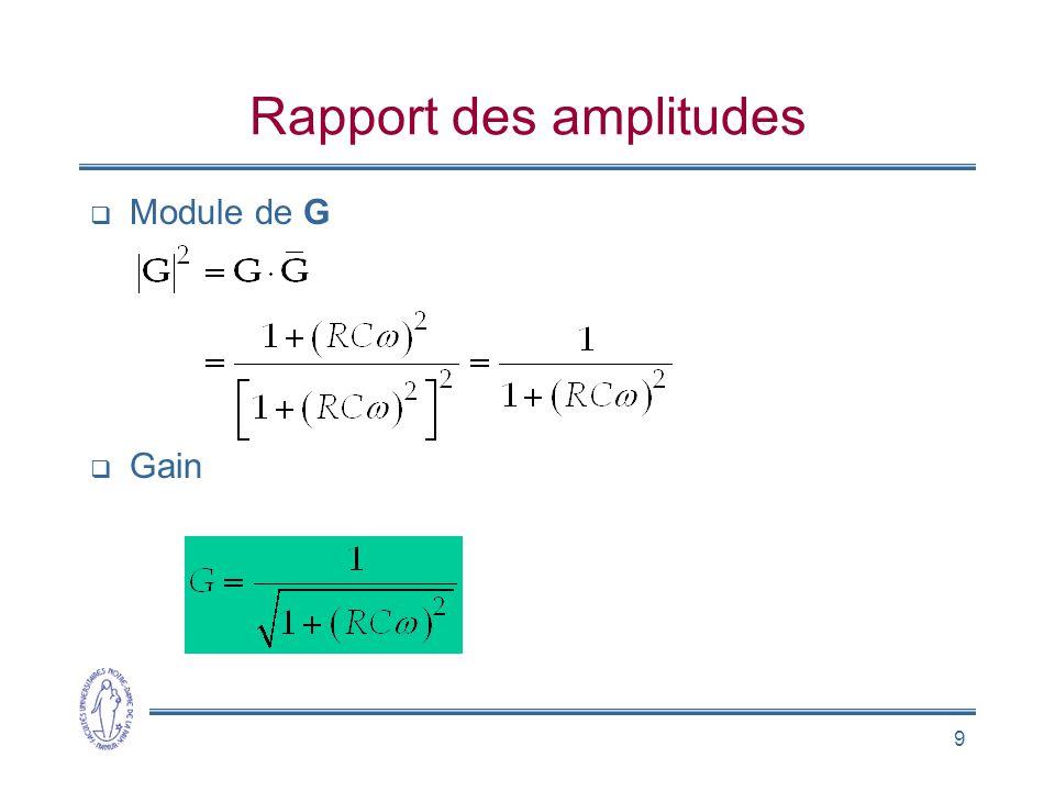 Rapport des amplitudes