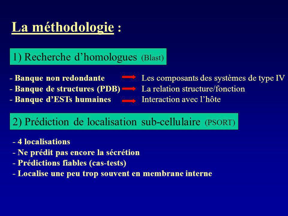 La méthodologie : 1) Recherche d'homologues (Blast)