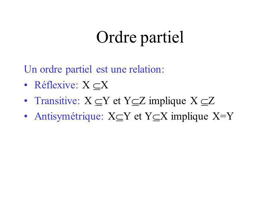 Ordre partiel Un ordre partiel est une relation: Réflexive: X X