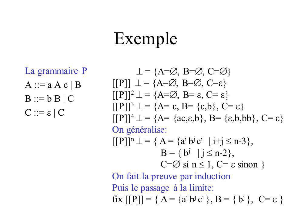 Exemple La grammaire P  = {A=, B=, C=} A ::= a A c | B