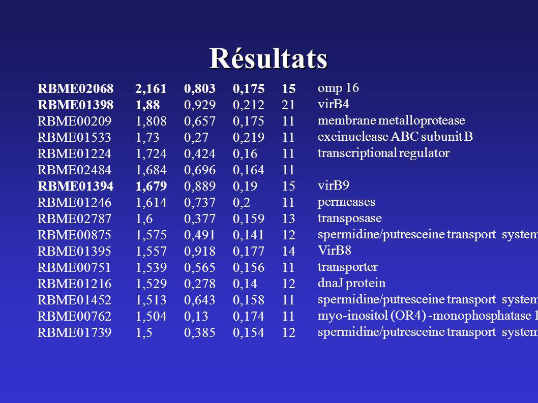 Résultats RBME02068 2,161 0,803 0,175 15. RBME01398 1,88 0,929 0,212 21. RBME00209 1,808 0,657 0,175 11.