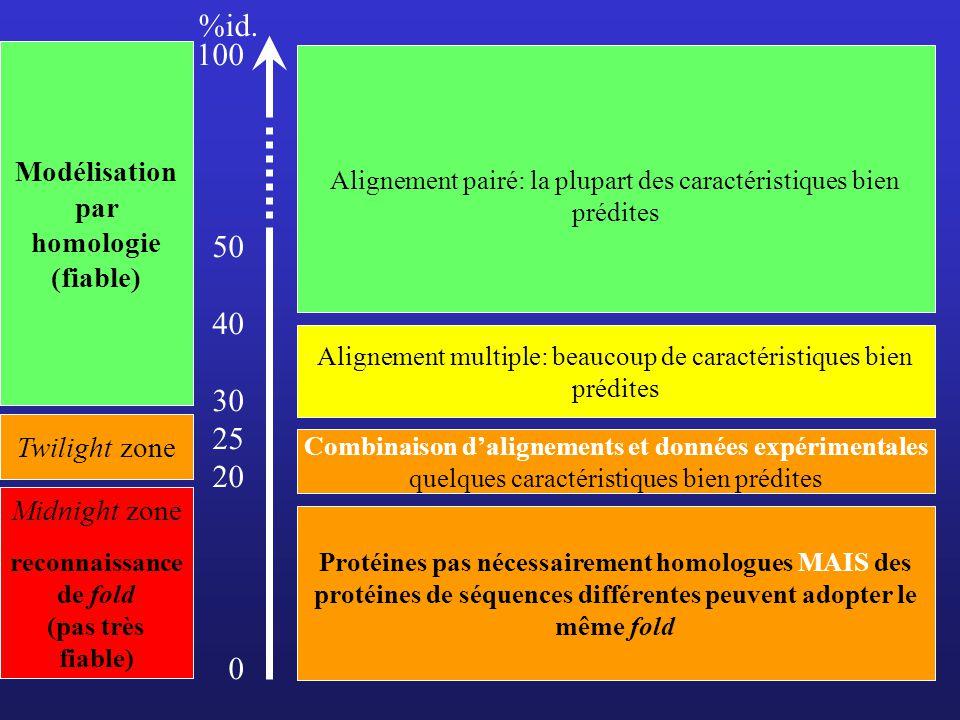 %id. 100 50 40 30 25 20 Modélisation par homologie (fiable)